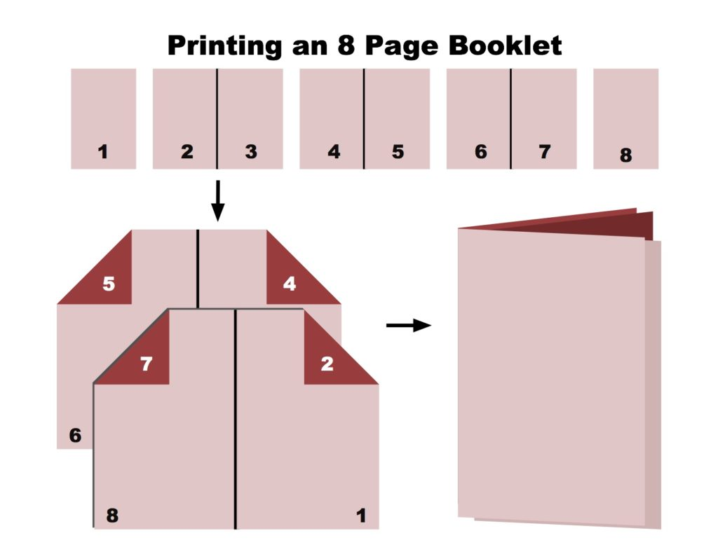 Printing 8 page booklet